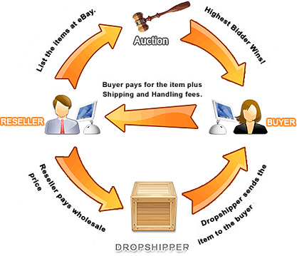 Drop Shipping The 1 Ebay Dropshipper Dropshipping Drop Ship Services For Ebay Home Business Dropshippers Drop Shipping Companies Make Money On Ebay